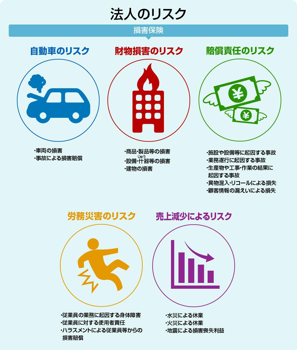 法人のリスク(損害保険)